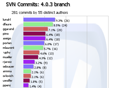 number of commits between KDE 4.0.2 and 4.0.3.