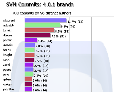 number of commits between KDE 4.0.0 and 4.0.1.
