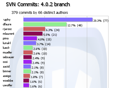 number of commits between KDE 4.0.1 and 4.0.2.