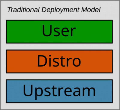 Traditional model of software deployment